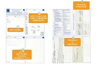 Esempio di carta di circolazione se vuoi fare un passaggio di proprietà auto a cagliari